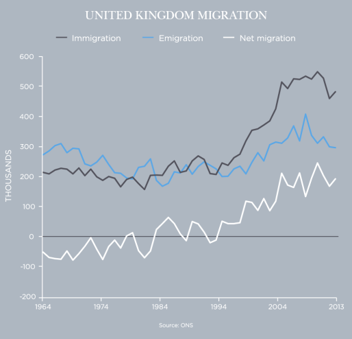 United Kingdom Migration