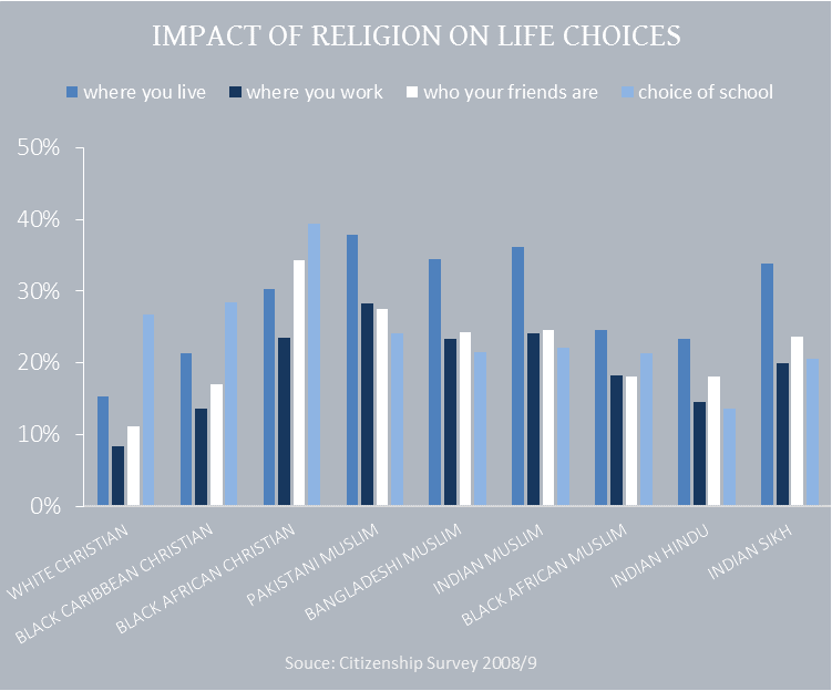 the impact of religion on the Education and religion are often seen to be incompatible there is an underlying notion inside the liberal education establishment that religious belief is backwards and contrary to enlightenment schools have long been viewed as gateways to a glorious secular and technological future, free of.